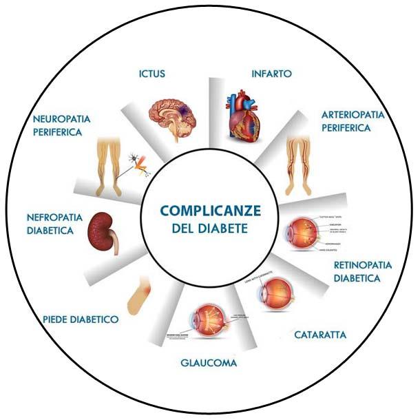 Tabella complicanze diabete per organi del corpo